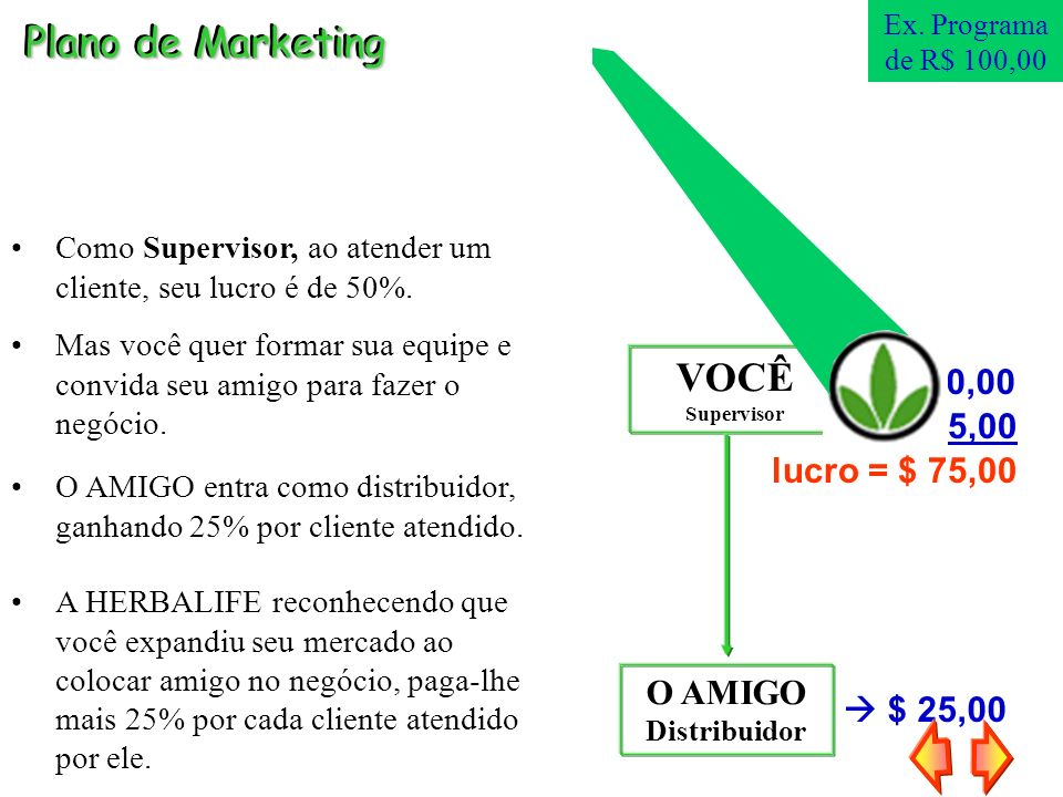 Plano de Marketing VOCÊ  $ 50,00 25,00 lucro = $ 75,00 O AMIGO