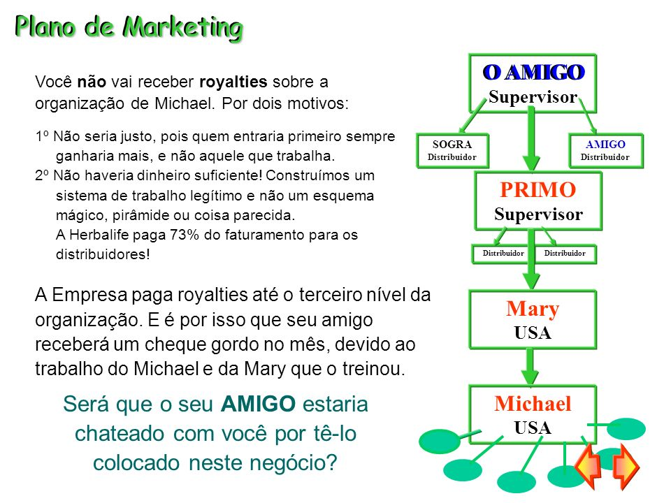 Plano de Marketing O AMIGO O AMIGO PRIMO Mary