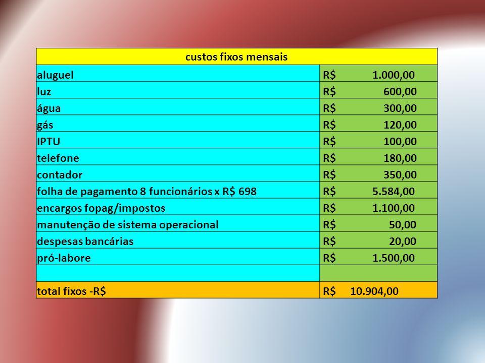 custos fixos mensais aluguel. R$ 1.000,00. luz. R$ 600,00. água. R$ 300,00.