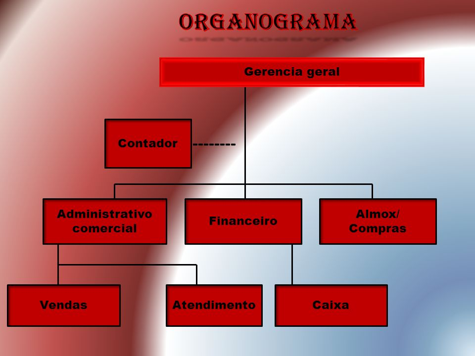 organograma -------- Gerencia geral Contador Administrativo comercial
