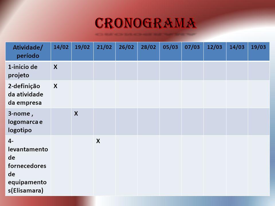cronograma Atividade/ período 1-inicio de projeto X