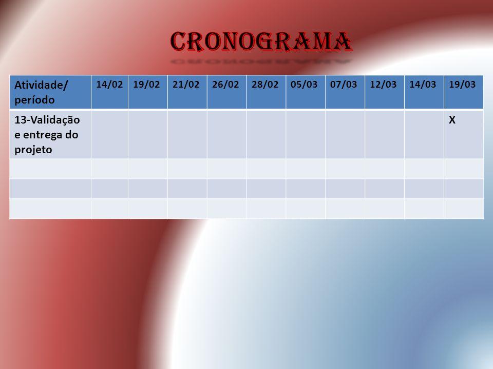 cronograma Atividade/ período 13-Validação e entrega do projeto X