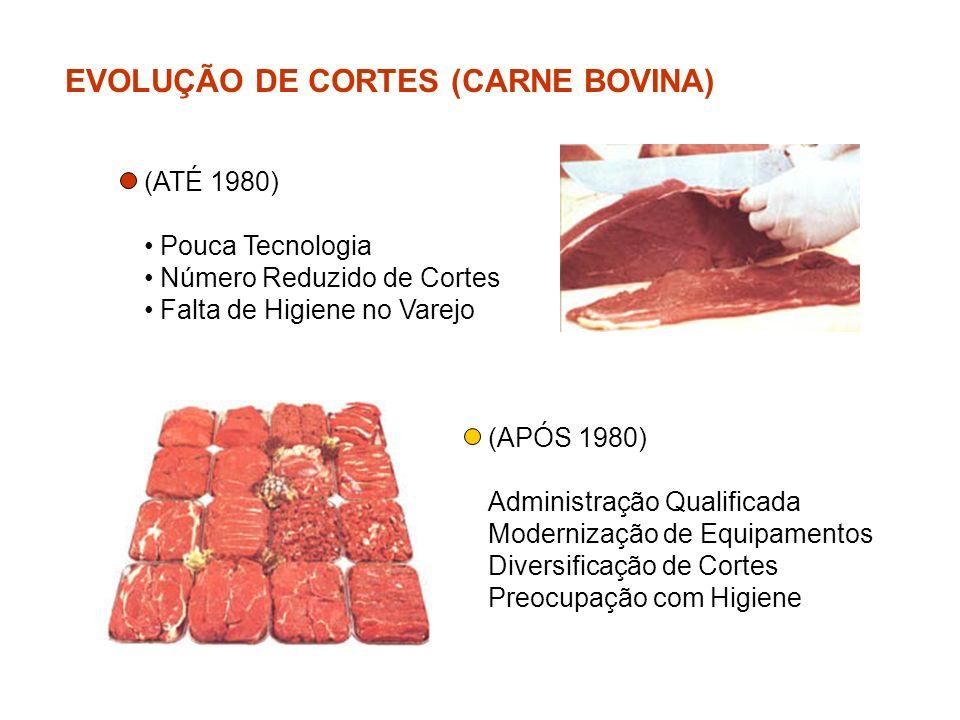 EVOLUÇÃO DE CORTES (CARNE BOVINA)