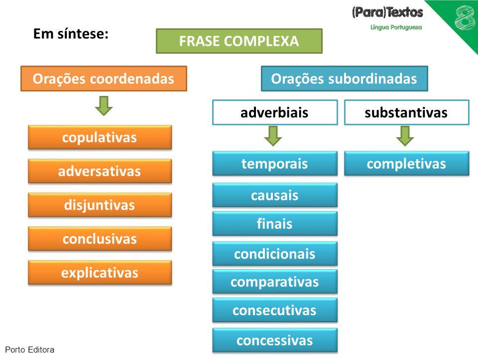 Em síntese: FRASE COMPLEXA Orações coordenadas Orações subordinadas