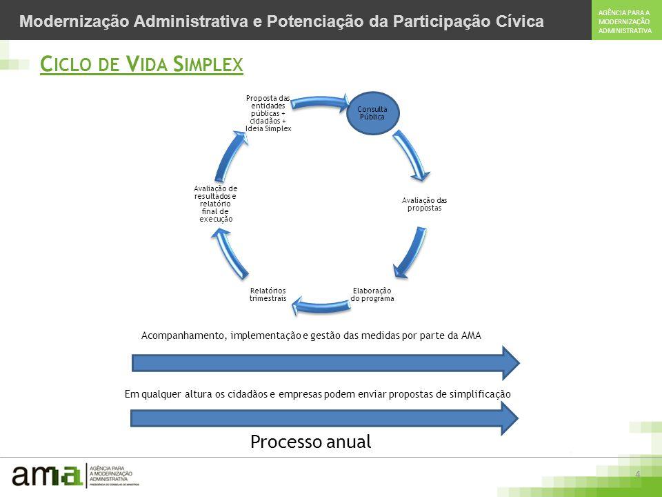 Ciclo de Vida Simplex Processo anual