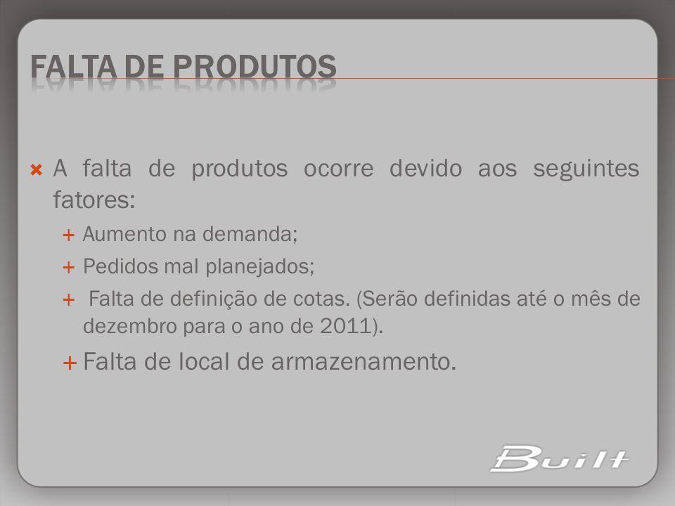 Falta de Produtos A falta de produtos ocorre devido aos seguintes fatores: Aumento na demanda; Pedidos mal planejados;