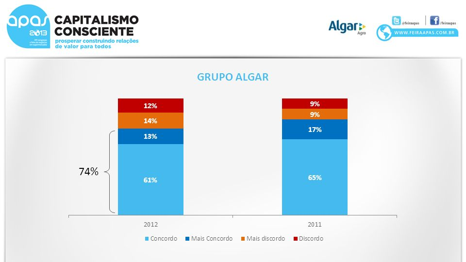 GRUPO ALGAR 74%