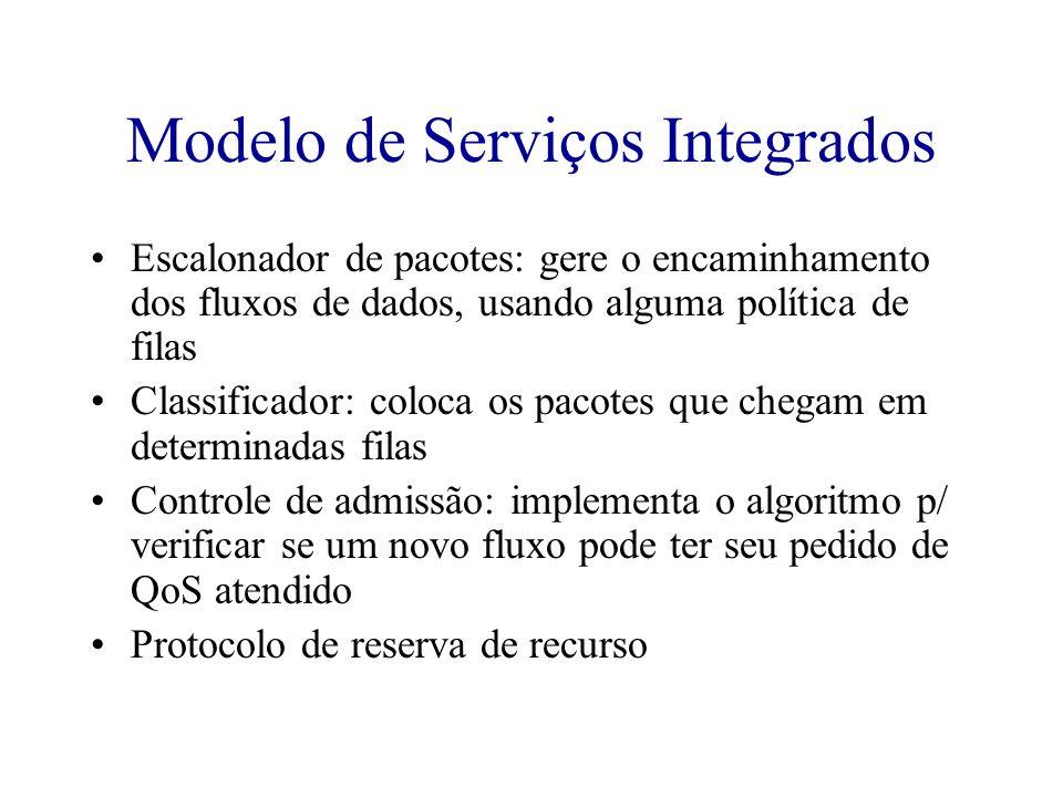 Modelo de Serviços Integrados