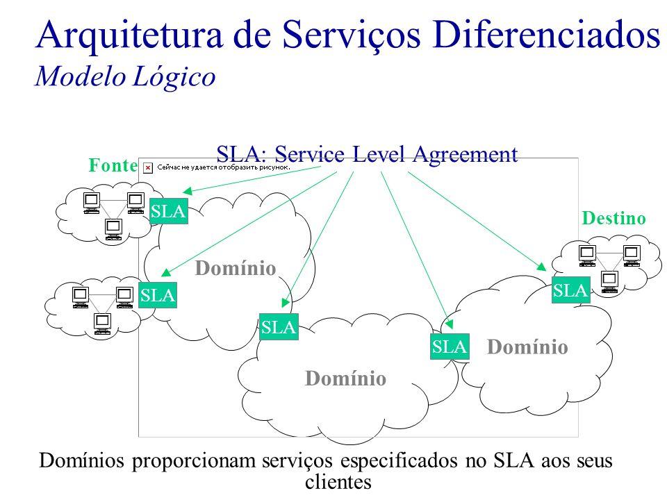 Arquitetura de Serviços Diferenciados Modelo Lógico