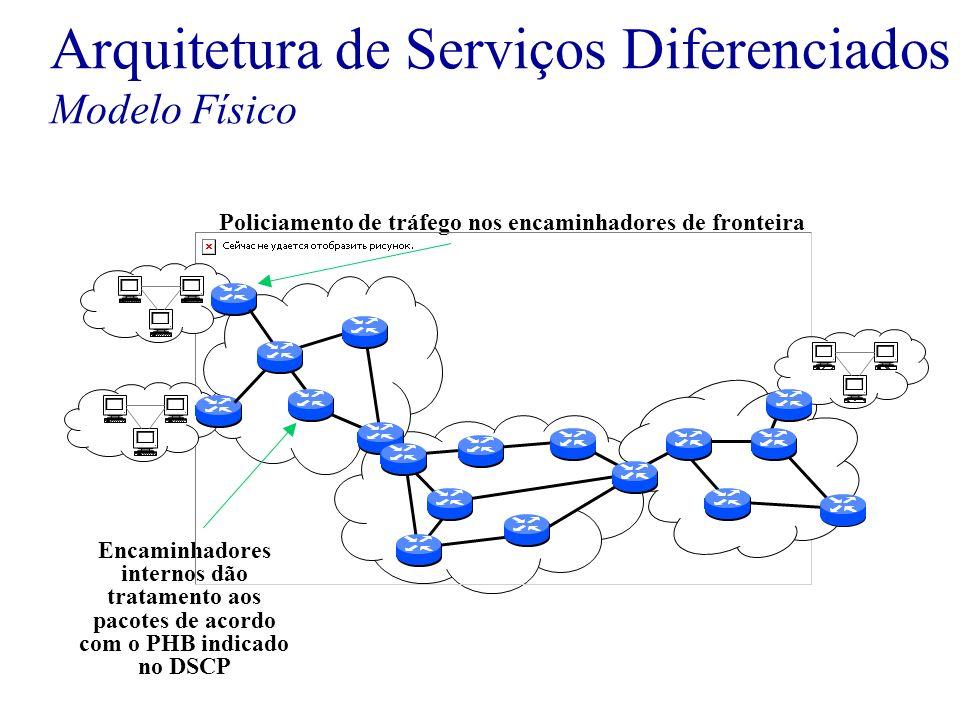 Arquitetura de Serviços Diferenciados Modelo Físico