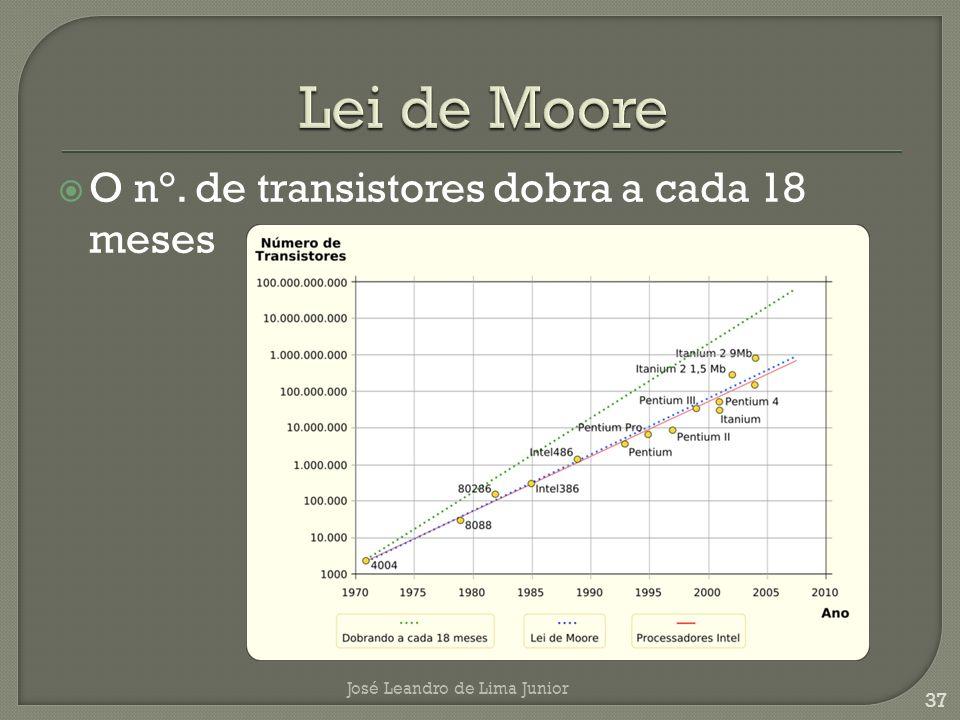 Lei de Moore O n°. de transistores dobra a cada 18 meses