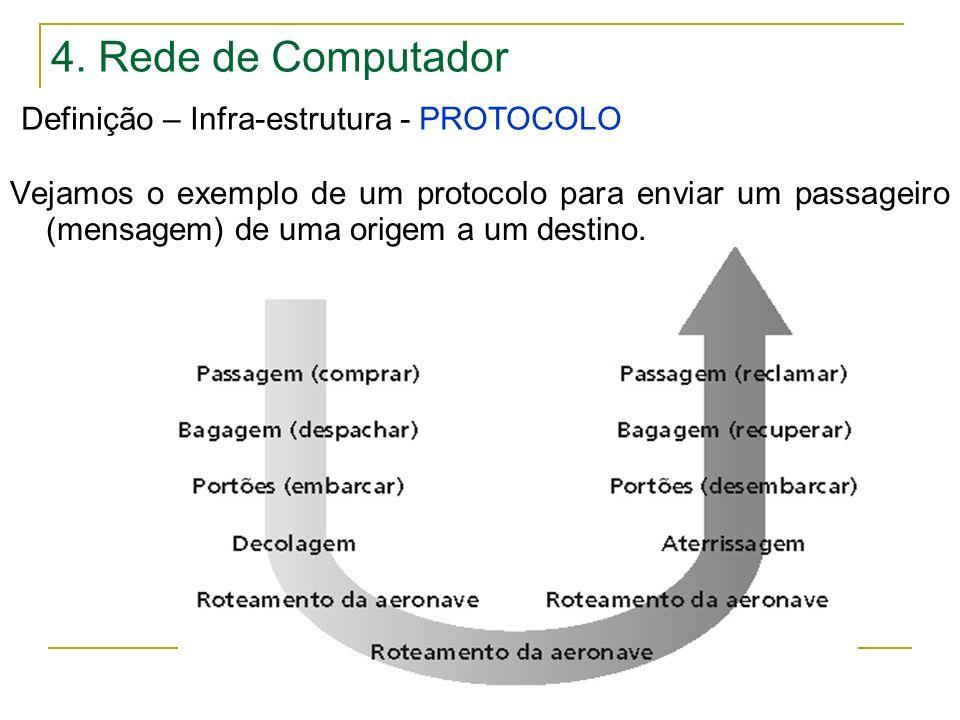 4. Rede de Computador Definição – Infra-estrutura - PROTOCOLO