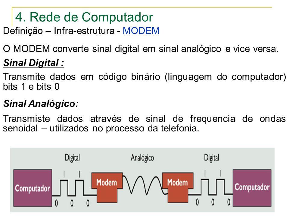 4. Rede de Computador Definição – Infra-estrutura - MODEM
