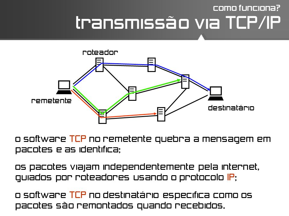 transmissão via TCP/IP