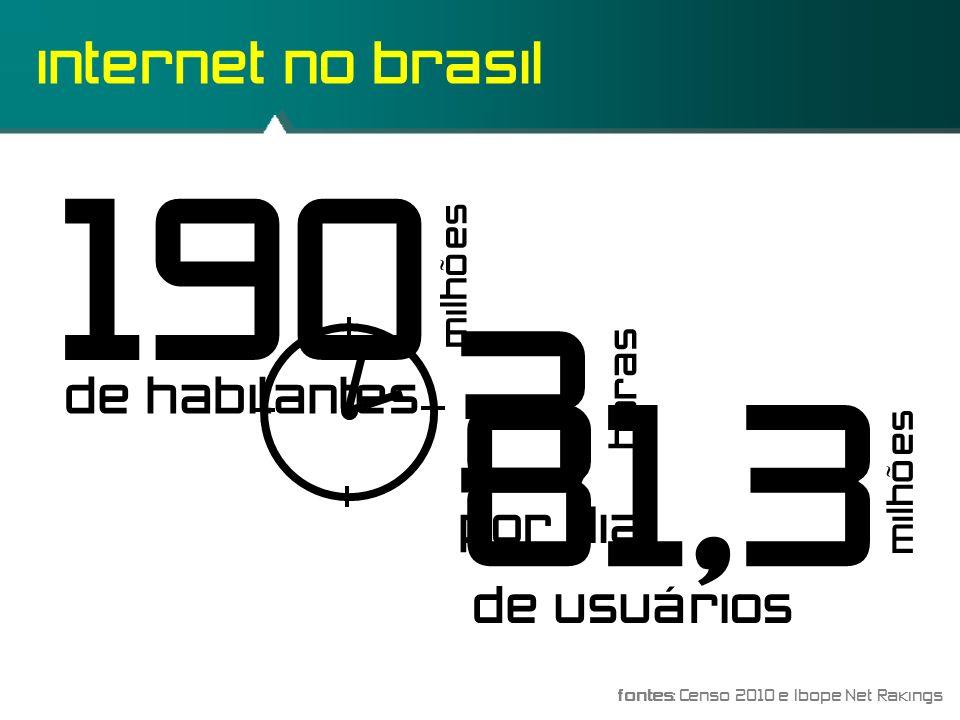 190 3 81,3 internet no brasil de habitantes de usuários por dia horas