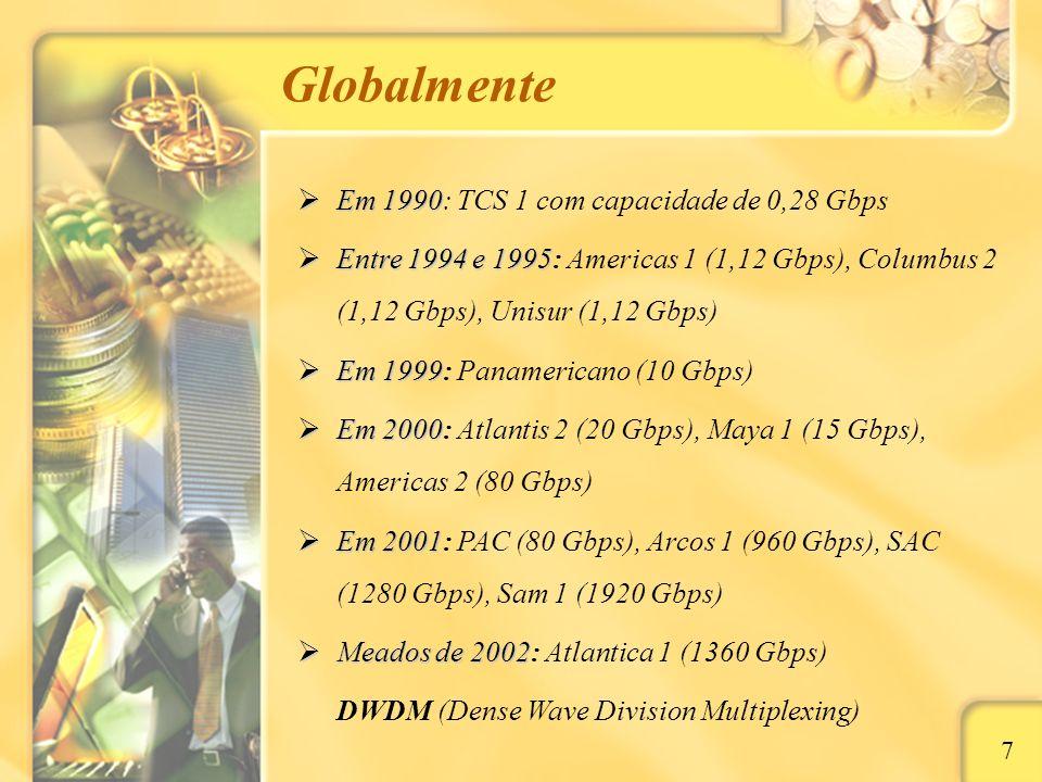 Globalmente Em 1990: TCS 1 com capacidade de 0,28 Gbps