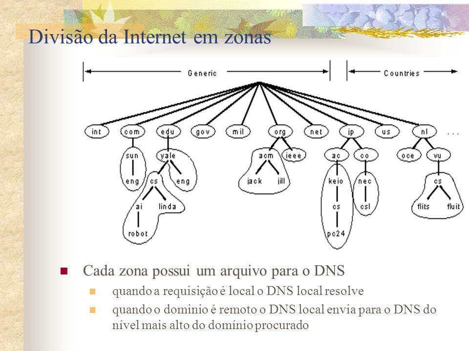 Divisão da Internet em zonas