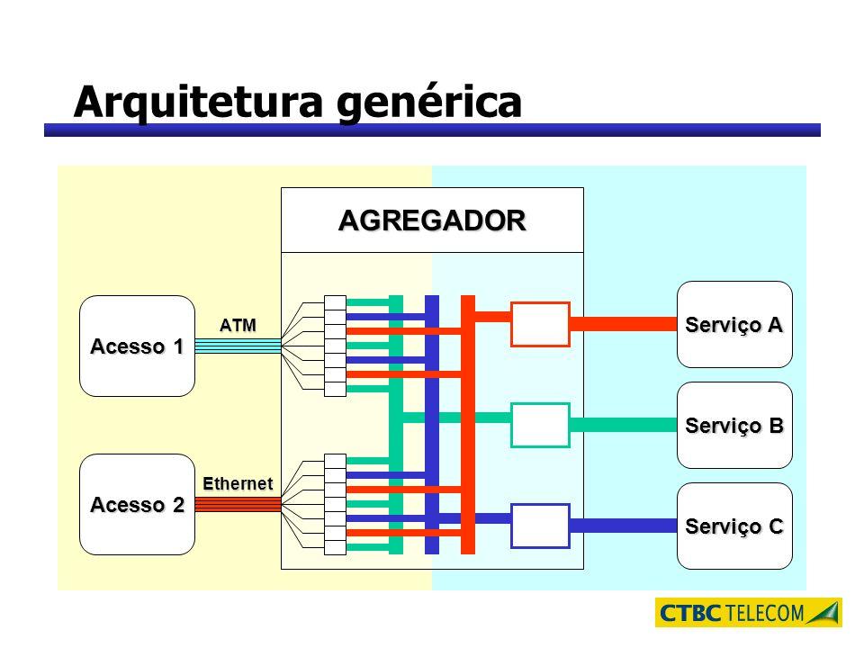 Arquitetura genérica AGREGADOR Serviço A Acesso 1 Serviço B Acesso 2