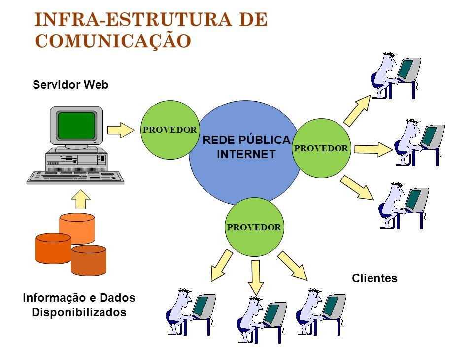 Informação e Dados Disponibilizados