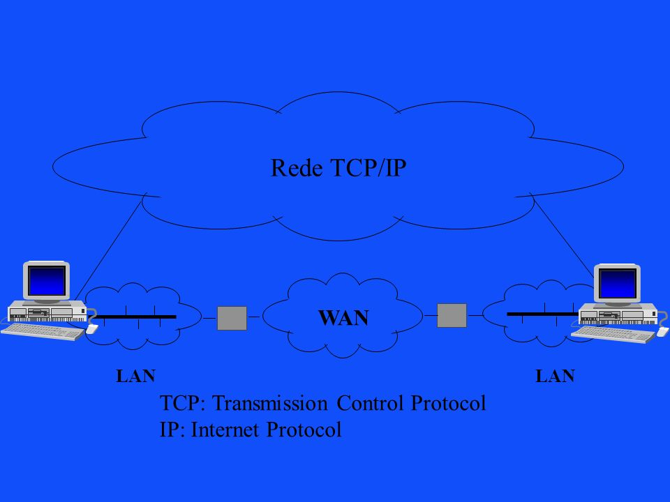 Rede TCP/IP WAN TCP: Transmission Control Protocol