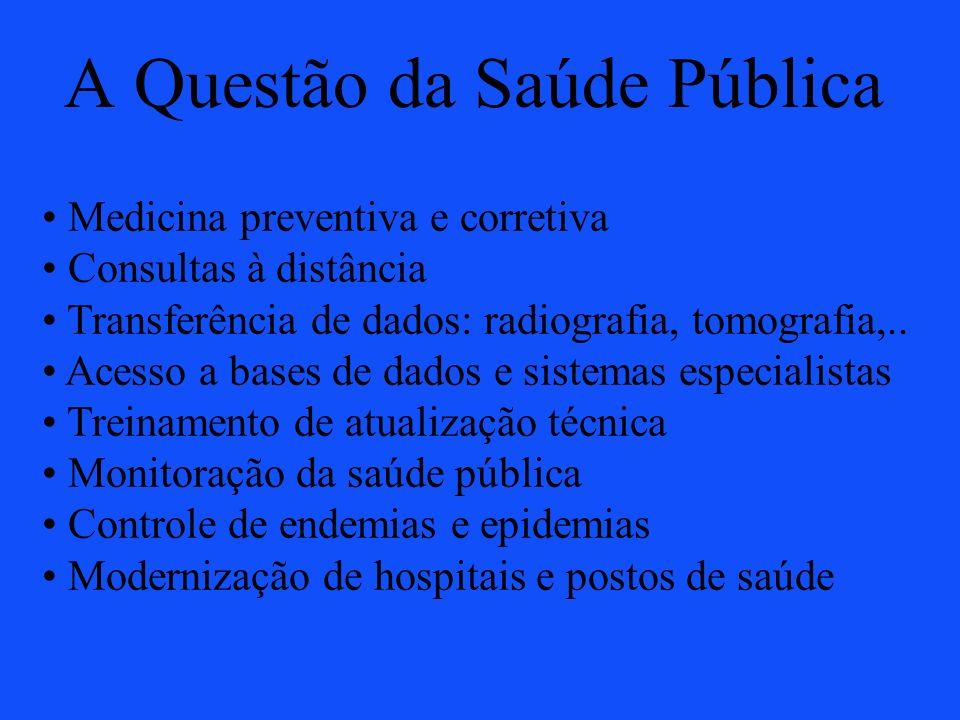 A Questão da Saúde Pública