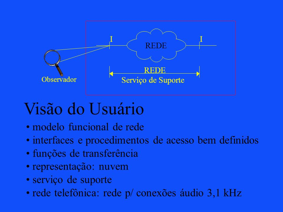 Visão do Usuário modelo funcional de rede