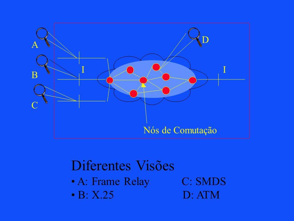 Diferentes Visões A: Frame Relay C: SMDS B: X.25 D: ATM D A I B C
