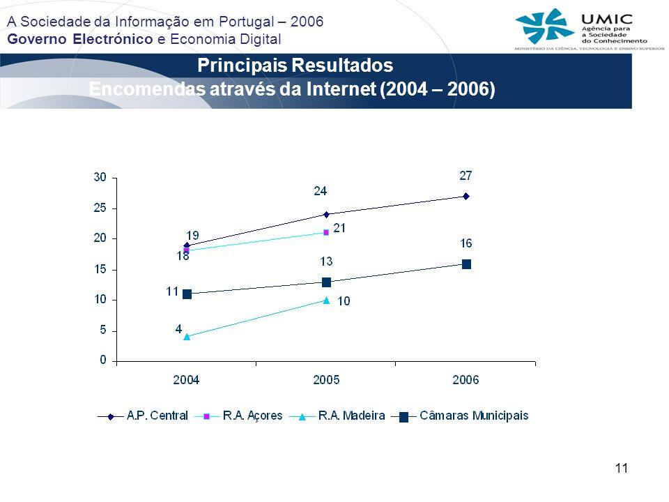 Principais Resultados Encomendas através da Internet (2004 – 2006)