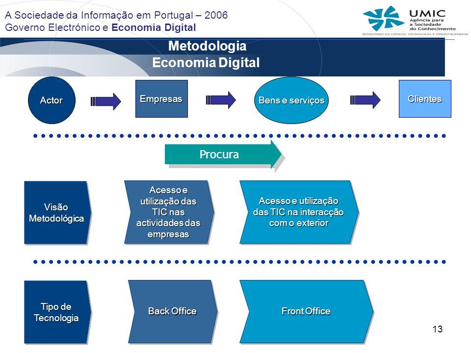 Metodologia Economia Digital