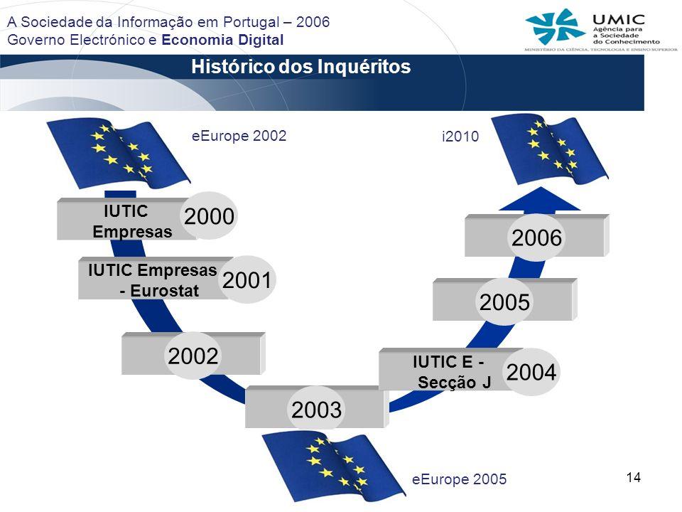 Histórico dos Inquéritos IUTIC Empresas - Eurostat