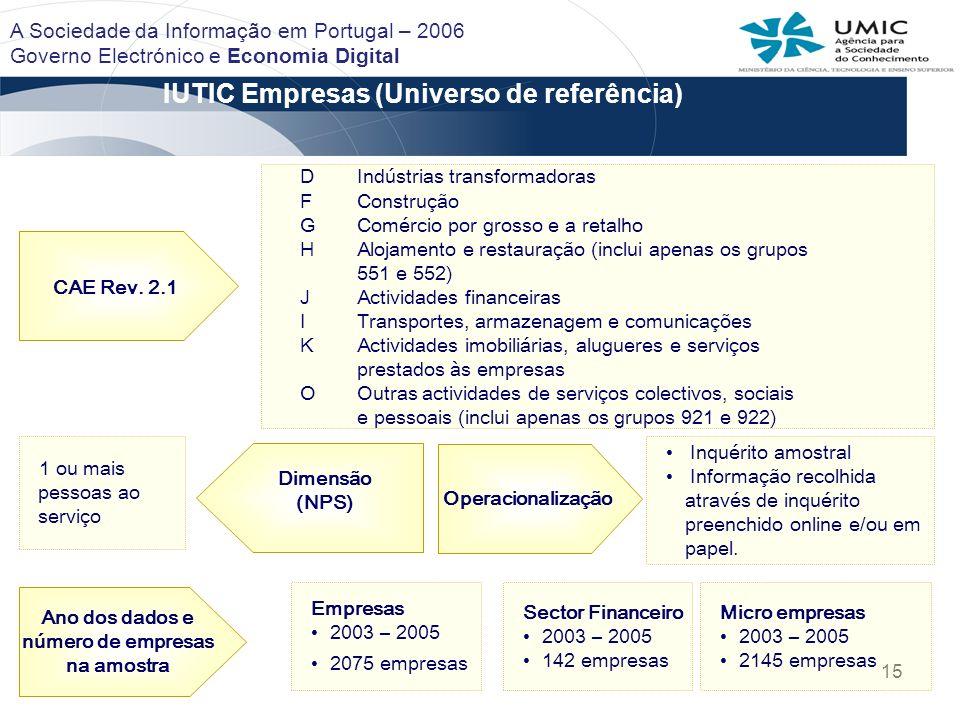 IUTIC Empresas (Universo de referência)