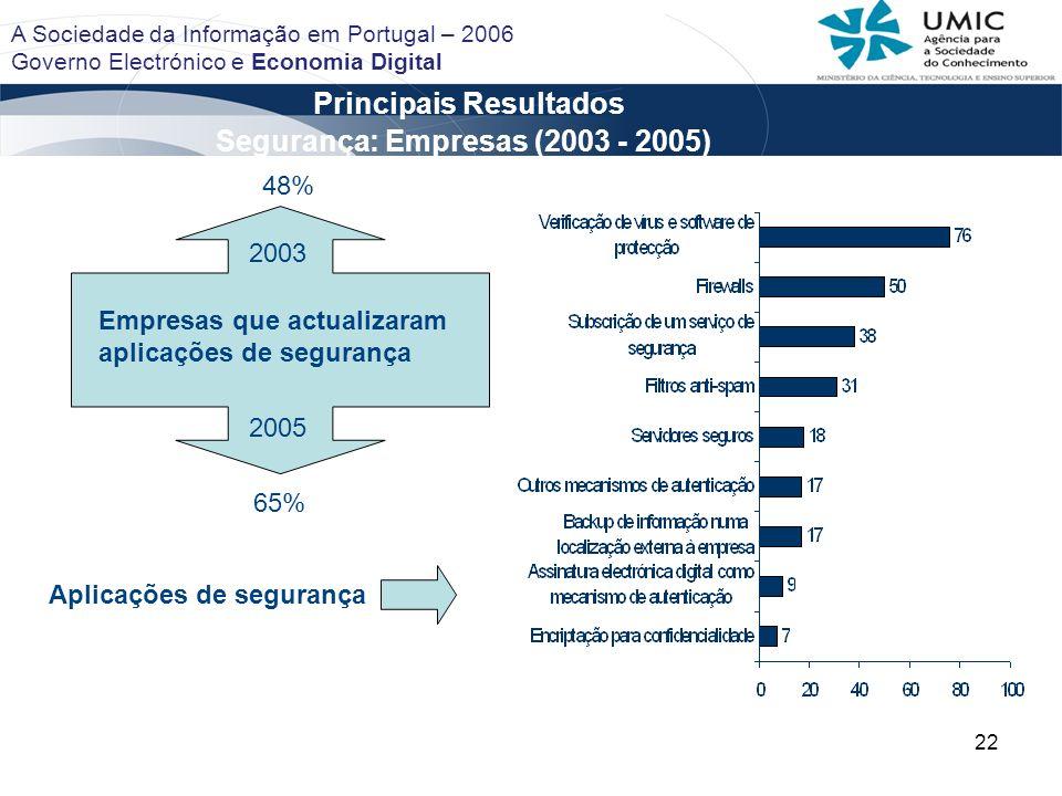 Principais Resultados Segurança: Empresas (2003 - 2005)