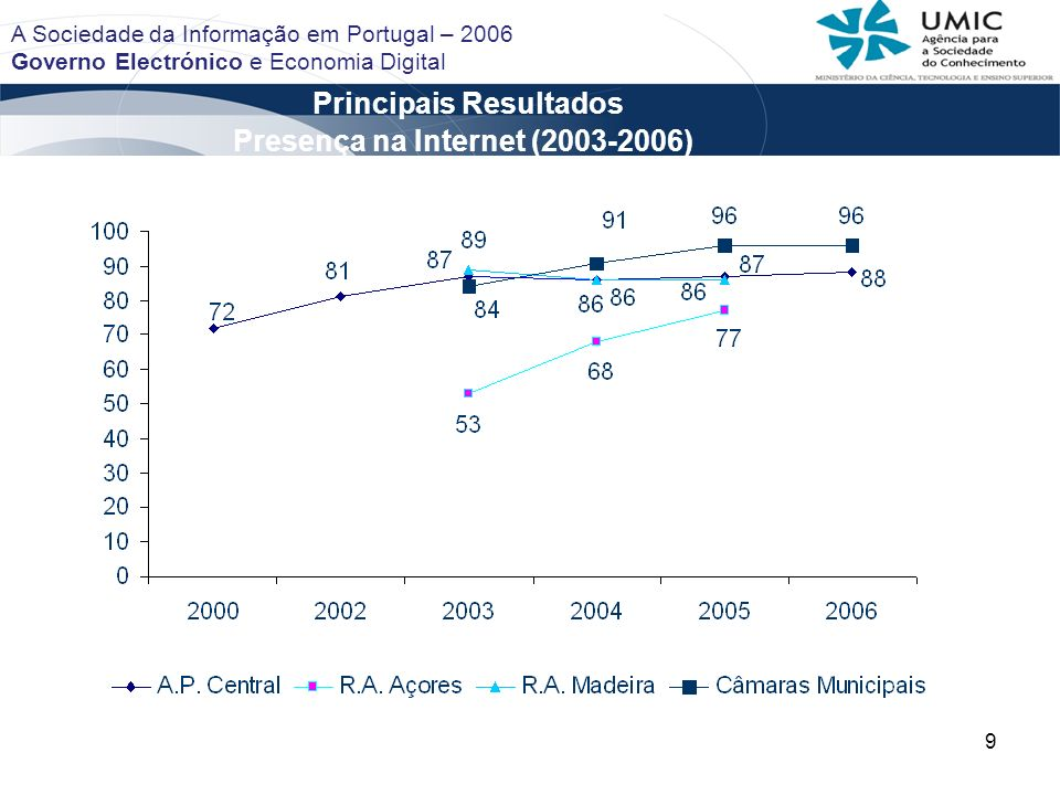 Principais Resultados Presença na Internet (2003-2006)