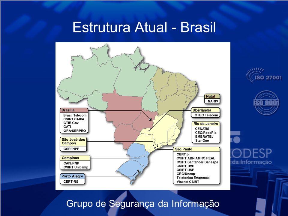 Estrutura Atual - Brasil