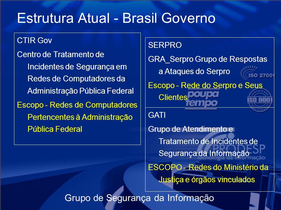 Estrutura Atual - Brasil Governo