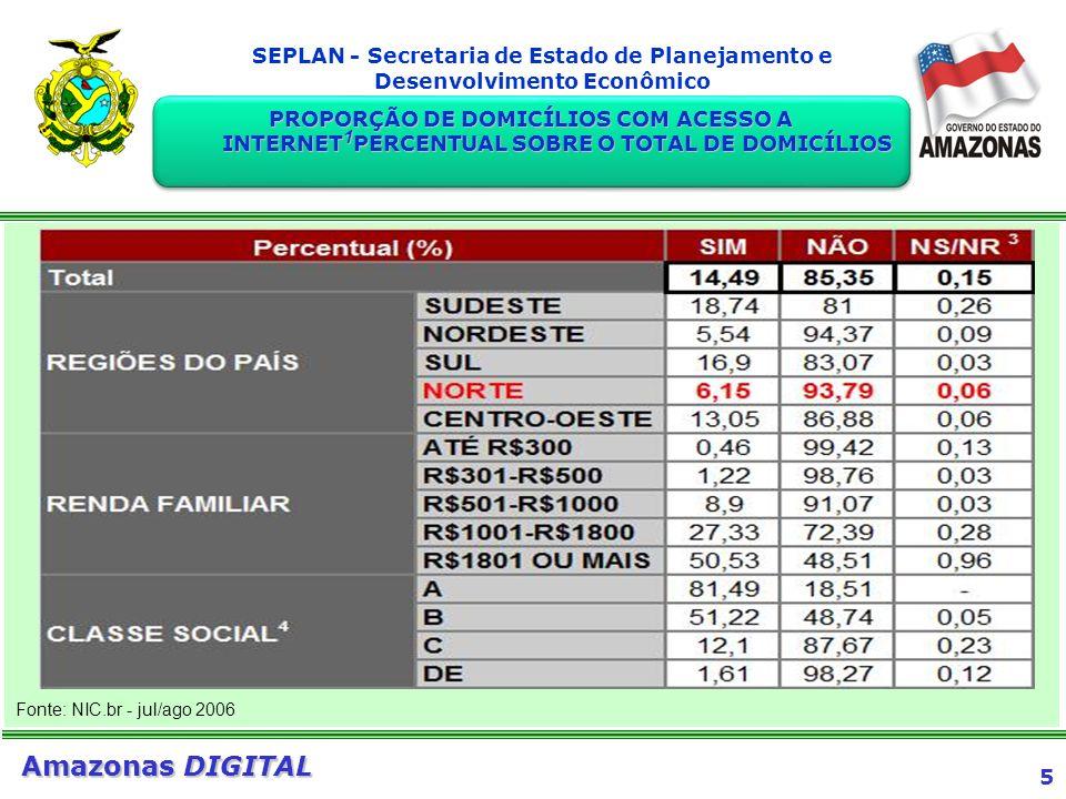 PROPORÇÃO DE DOMICÍLIOS COM ACESSO A INTERNET1PERCENTUAL SOBRE O TOTAL DE DOMICÍLIOS