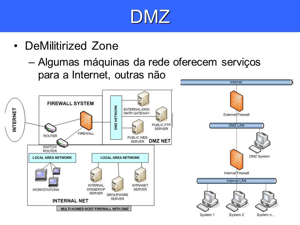 DMZ DeMilitirized Zone