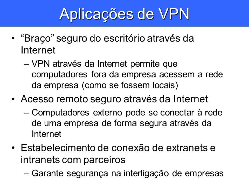 Aplicações de VPN Braço seguro do escritório através da Internet