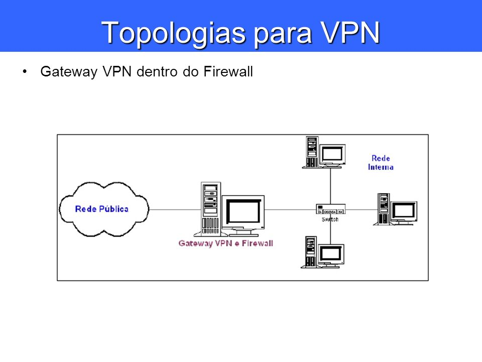 Topologias para VPN Gateway VPN dentro do Firewall