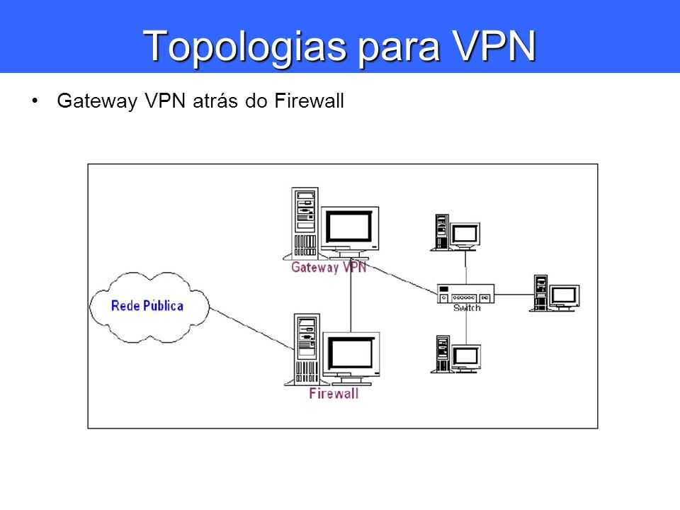 Topologias para VPN Gateway VPN atrás do Firewall