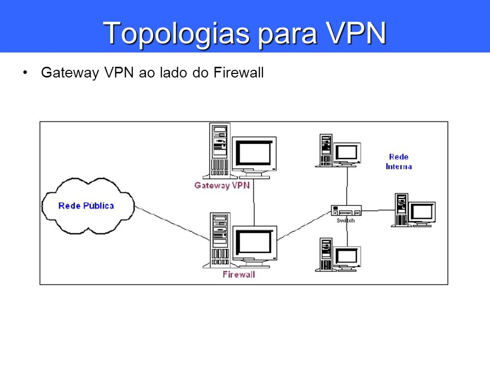 Topologias para VPN Gateway VPN ao lado do Firewall