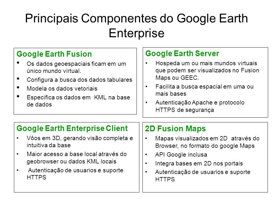 Principais Componentes do Google Earth Enterprise