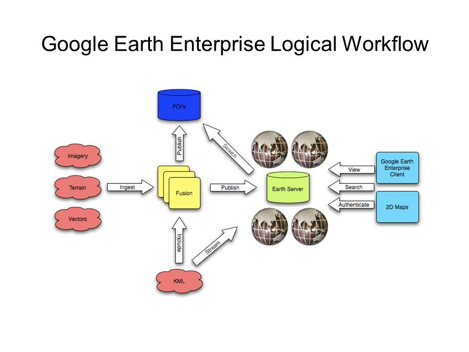 Google Earth Enterprise Logical Workflow
