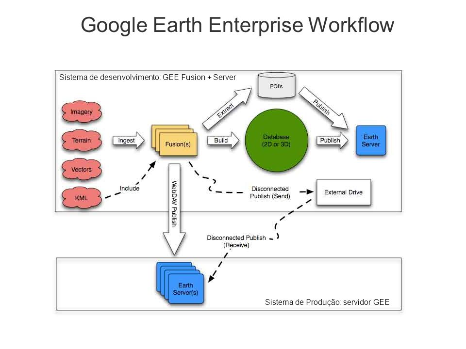 Google Earth Enterprise Workflow