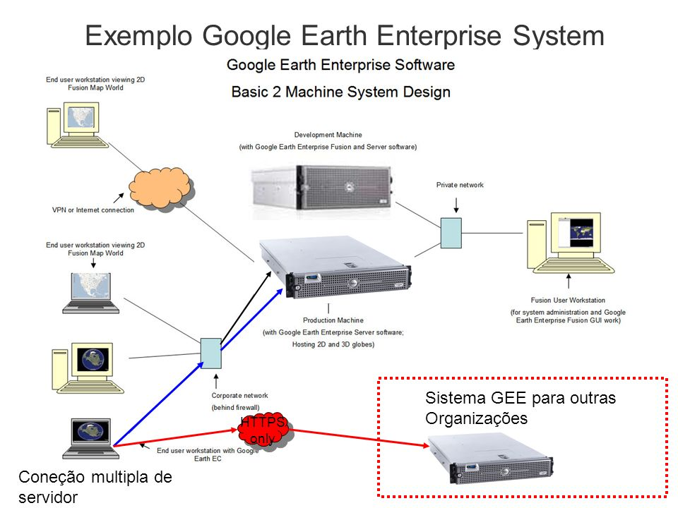 Exemplo Google Earth Enterprise System