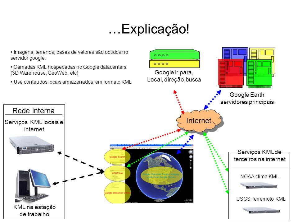 …Explicação! Rede interna Internet
