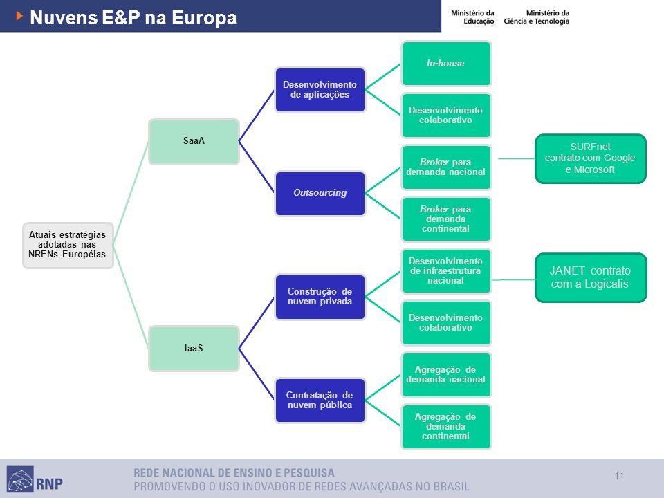 Nuvens E&P na Europa JANET contrato com a Logicalis 11 SURFnet