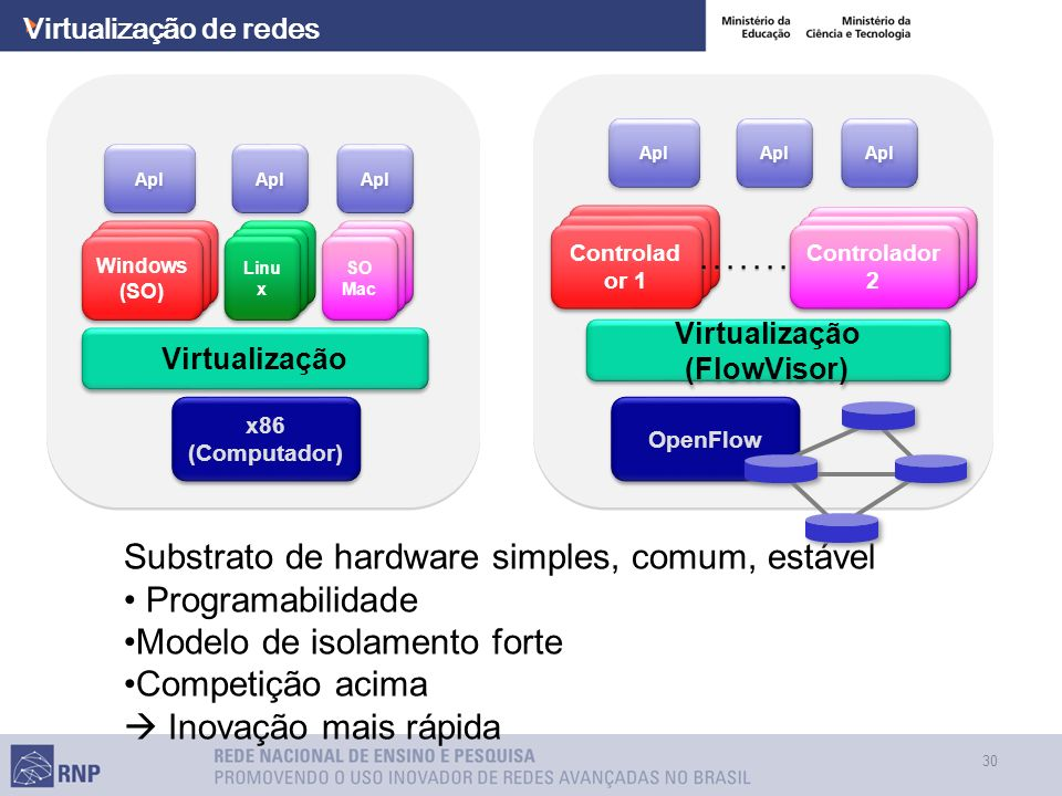 Virtualização de redes