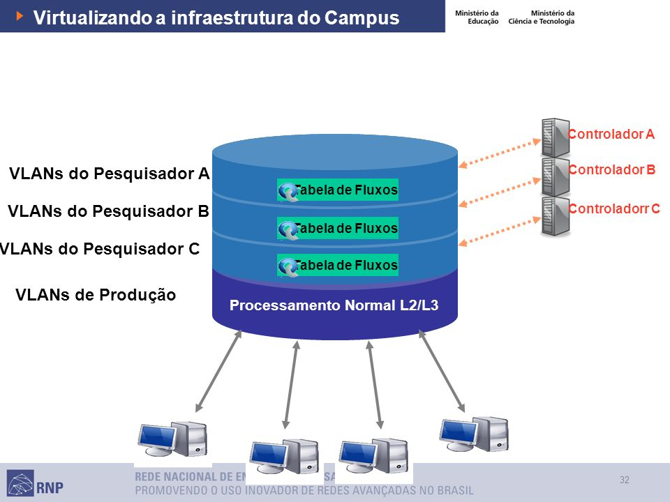 Virtualizando a infraestrutura do Campus