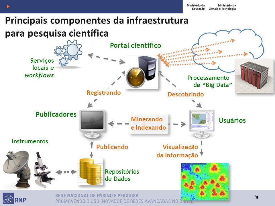 Principais componentes da infraestrutura para pesquisa científica
